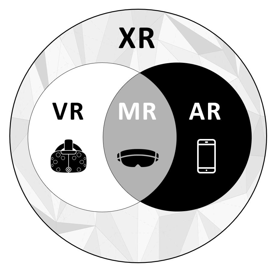 Extended Reality (XR) to zbiór rzeczywistości generowanych cyfrowo